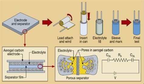 how to test supercapacitors aerogel org 187 organic and carbon aerogels