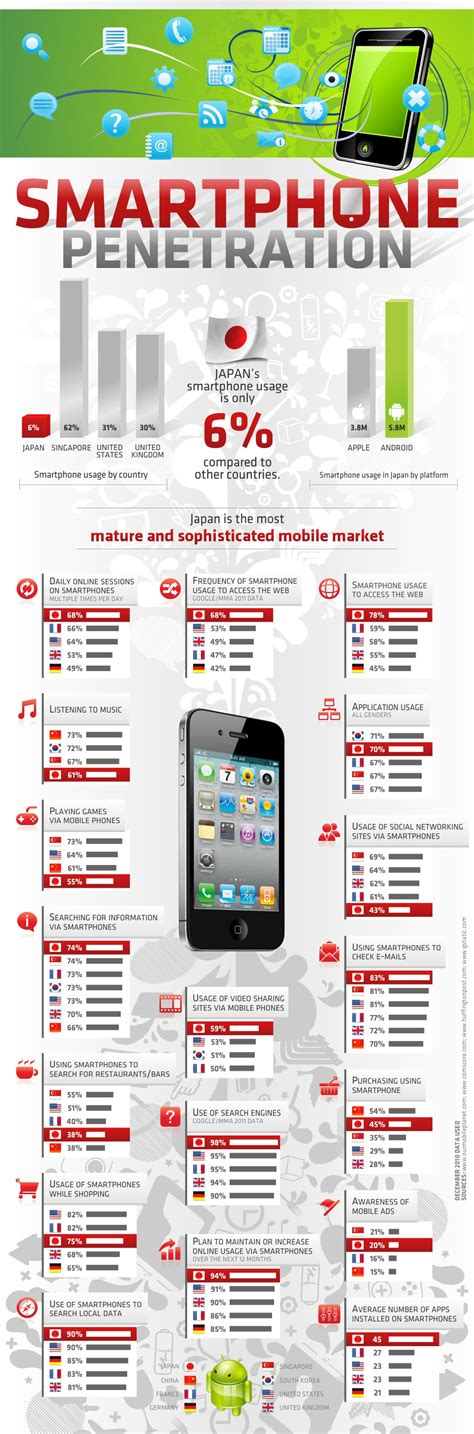 Japan Phone Number Lookup Smartphone Japan Users Lead Way When Adapting