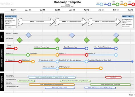roadmap template visio show kpis projects and deliveries