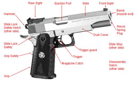 gun diagram infinity firearms