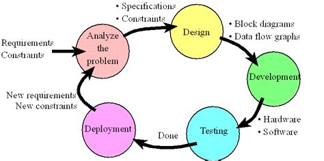 simple pattern development and production chapter 7 design and development