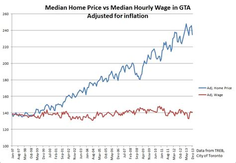 medium wage does income growth drive the housing market in toronto