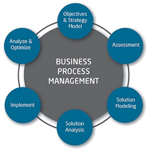 business design management wikipedia automation of business processes smartnoob