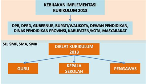 Implementasi Kurikulum 2006 strategi diklat kurikulum 2013 bagi guru kelas mapel kepala sekolah dan pegawas