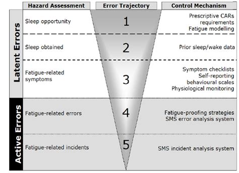Chapitre 3 Fatigue Risk Management System Transport Canada Fatigue Management Policy Template
