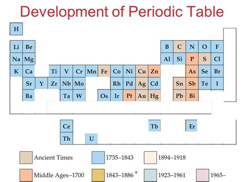 Development Of The Periodic Table by Unit 8 Periodic Properties Of The Elements Ppt