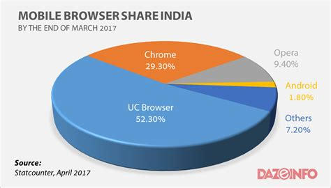 mobile browsers chrome mobile browser market in india is