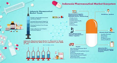 pharmaceutical market and healthcare services in poland indonesia pharmaceutical market outlook to 2022 ken