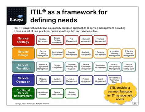MSP Best Practice: Using Service Blueprints and Strategic