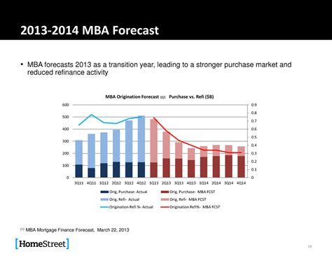 Mba Mortgage Origination Data by Page 24