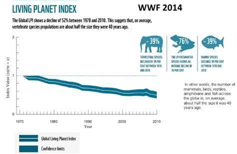 living index species ecosystems