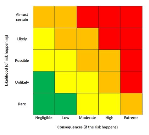 risk assessment heat map template risk heat map template invitation template