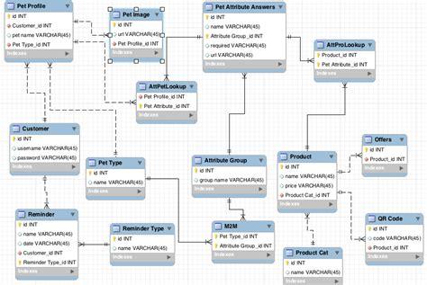 database relation diagram mysql validate my database relationship stack overflow