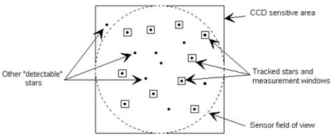 a star pattern recognition algorithm for autonomous attitude determination operating principle of the star tracker