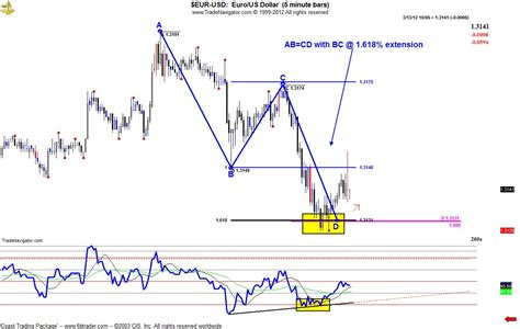 abcd pattern indicator mt4 download abc pattern forex