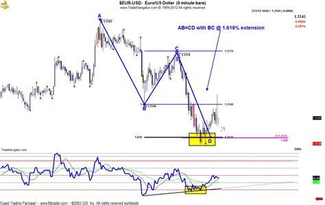 abcd pattern indicator mt4 abc pattern forex