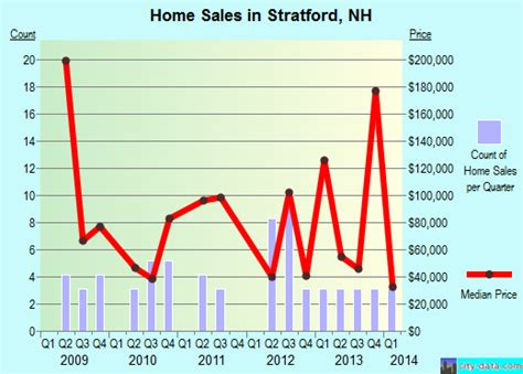 stratford new hshire nh 03590 profile population