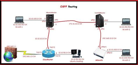 Router Mikrotik Cisco Ospf Routing Between Cisco Ubuntu Centos And Mikrotik Router