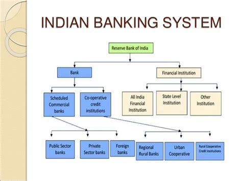 Essay On History Of Indian Banking by Introduction To Indian Banking Industry Durdgereport492 Web Fc2