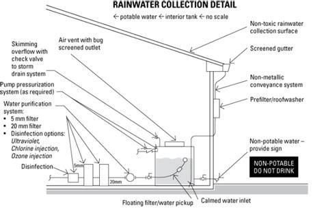 Indiana Plumbing Code Book by Rainwater Capture Is Simplest Alt Water Source Contractor