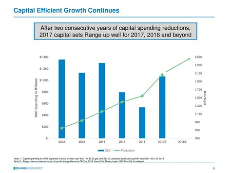 beyond earnings applying the holt cfroi and economic profit framework books range resources corporation rrc presents at tudor