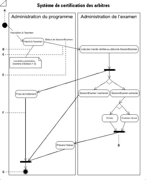 exemple diagramme d activité uml exemple de diagramme d activit 233 support office