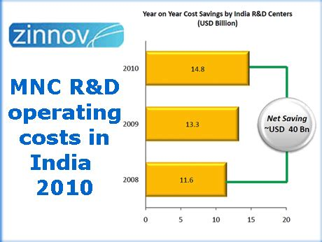 doing r d in india cost effective so far zinnov study