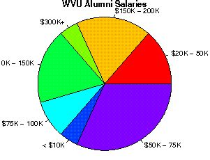 Wvu Mba Tuition by West Virginia Studentsreview Alumni College