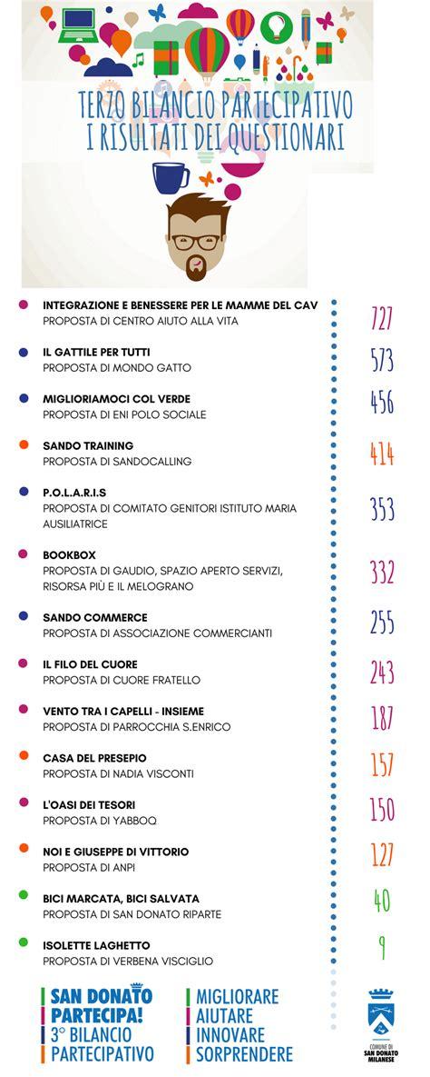 comune di san donato milanese ufficio tributi il bilancio partecipativo 187 comune san donato milanese