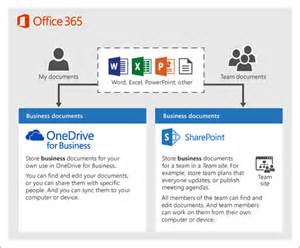 set up office 365 file storage and office support