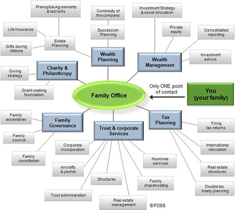 marketing the firm business development techniques office management series books family office