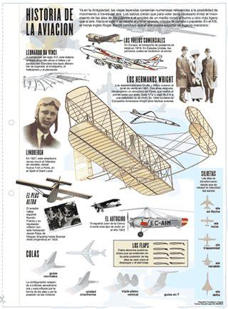 la aviacin en la 8467722991 la historia de la aviaci 243 n