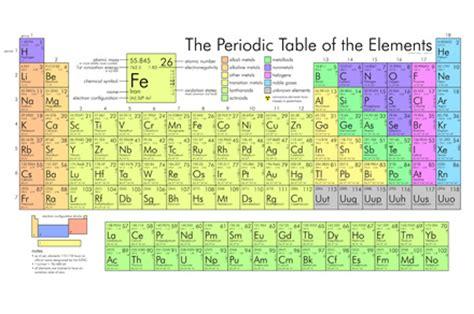 spiegazione della tavola periodica una tavola periodica per domarli tutti personal report