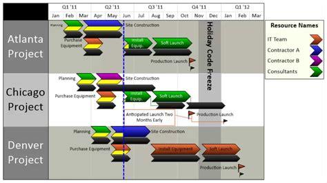 gantt chart  multiple projects  excel