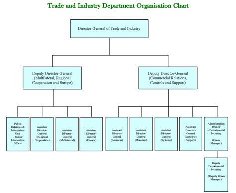 school organizational chart template organizational chart template create organization charts