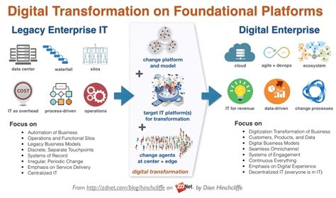 digital transformation build your organization s future for the innovation age books the sap platform and digital transformation zdnet