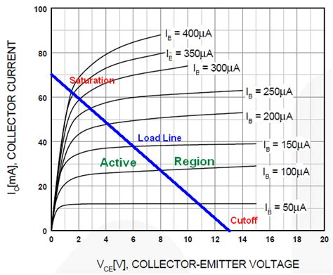 bjt transistor linear region what makes transistors able to lify voltage and switch current quora