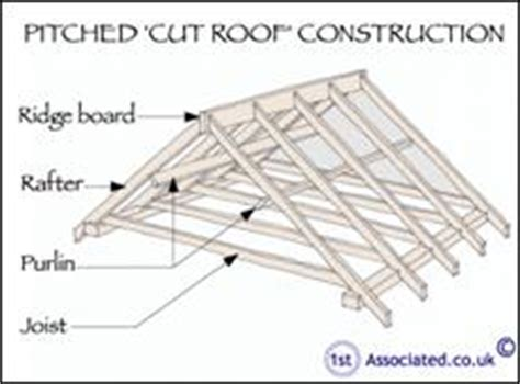 Gable Roof Structure Interesting Article By An Independent Surveyor All About