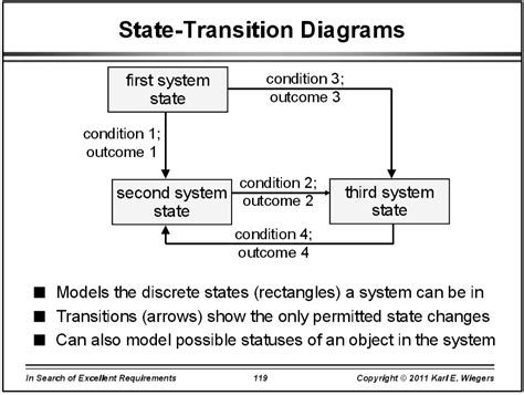 state transition diagram generator awesome 73 staggering schema tool images