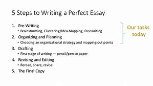 Image result for what is the last phase of writing an informative essay