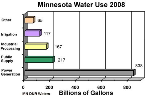 section 8 application mn 100 days without oil day 78 water in a post oil world
