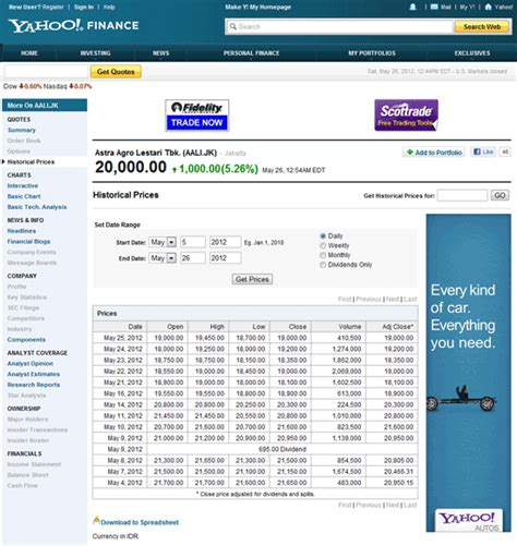 yahoo stock price yhoo yahoo historical stock prices 2014