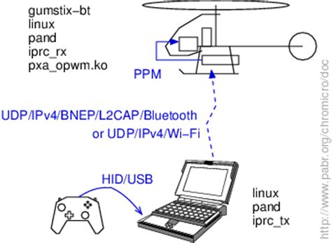 rc car wiring diagram