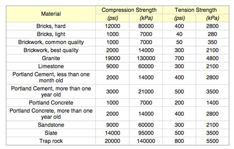 metal strength list common material compressive tensile strength b reddy org