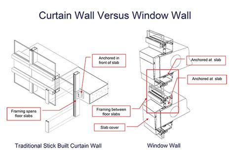 curtain wall vs storefront graham s window wall solution graham architectural products
