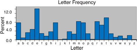 Letters In By Frequency Figure This Math Challenges For Families Think About This