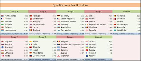 World Cup Table 2018 Qualifiers Fifa World Cup Russia 2018 Footballseeding