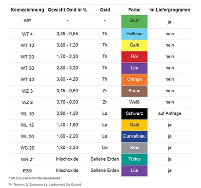 colour codes for tungsten electrodes