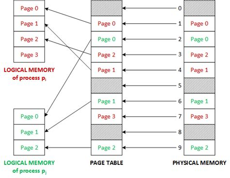 Inverted Page Table by Operating Systems Difference Between Page Table And