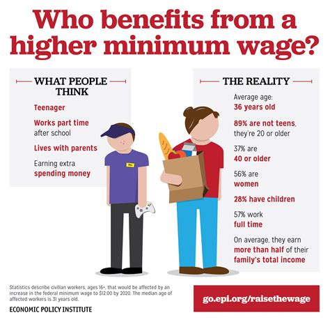 The About The Minimum Wage Msnbc